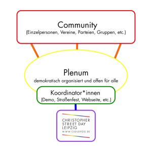 Struktogramm vom CSD-Leipzig